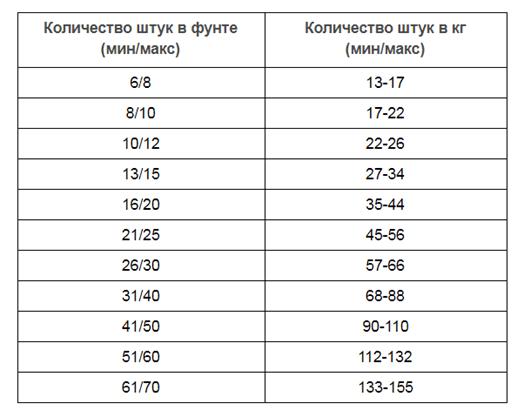 Креветки 16/20 в панцире б/г